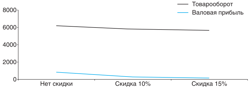 Знание - сила!: Пропорциональное снижение товарооборота и валовой прибыли товарной позиции при предоставлении скидки без увеличения количества проданных упаковок
