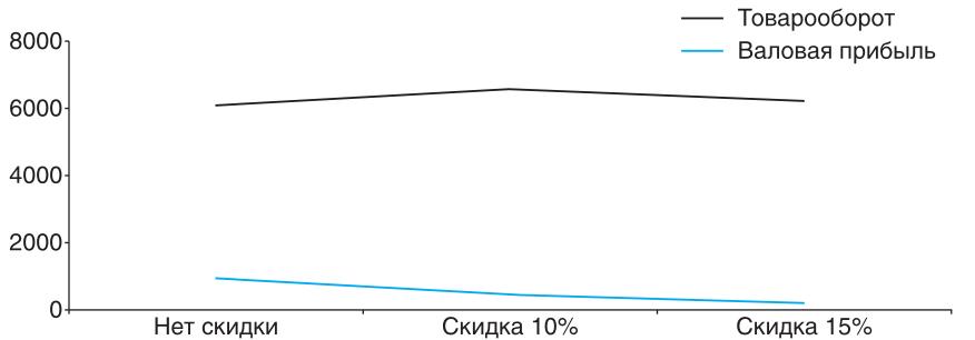 Знание - сила!: Увеличение товарооборота и снижение валовой прибыли товарной позиции при предоставлении скидки и увеличении продаж на 20%