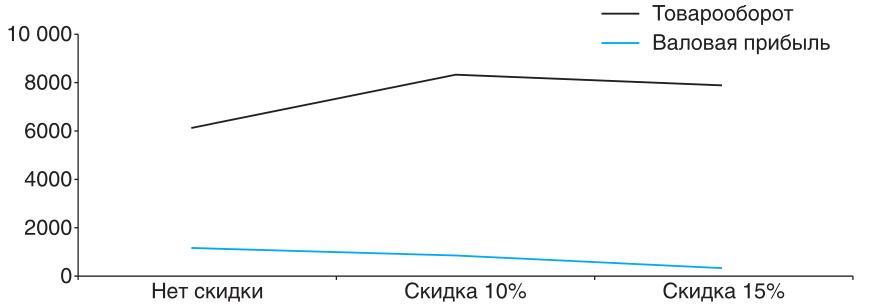 Знание - сила!: Увеличение товарооборота и снижение валовой прибыли товарной позиции при предоставлении скидки и увеличении продаж на 50%