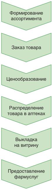 Основные бизнес-процессы в аптеке