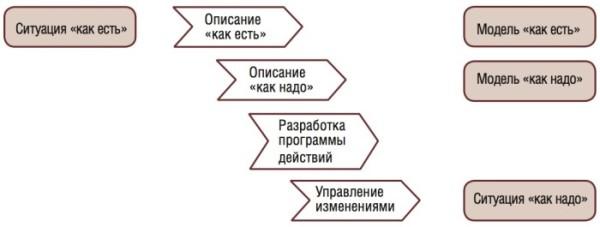 Процессный и проектный подход. Классическая схема реинжиниринга