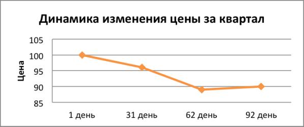 Динамика изменения цены на препарат за квартал