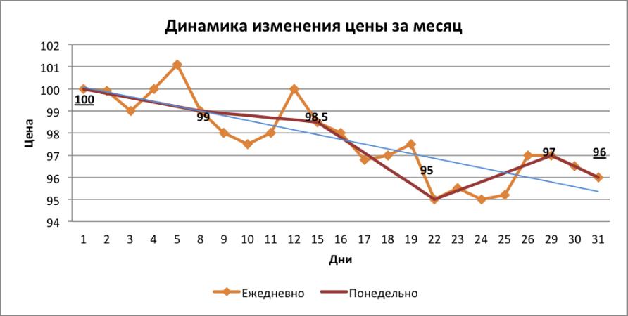 Знание - сила!: Динамика изменения цены препарата за месяц