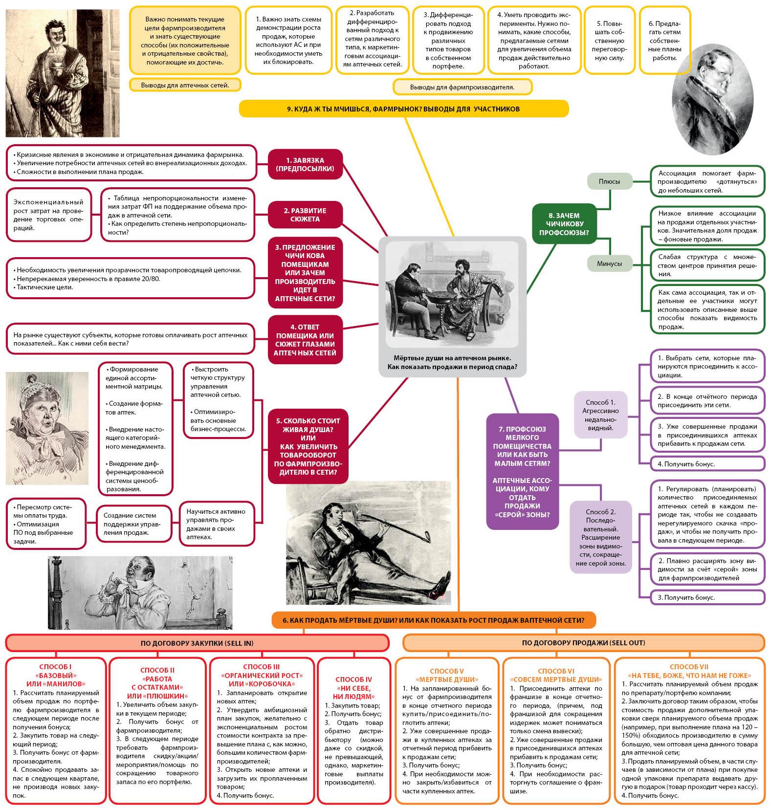 карта-схемы статьи Мёртвые души на аптечном рынке.