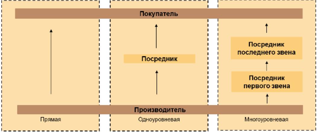 типичные структуры дистрибуции