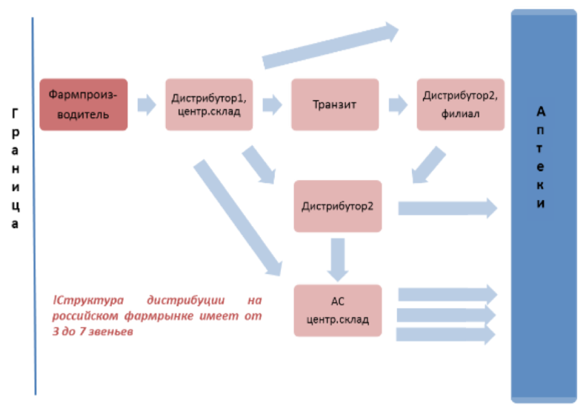Многоуровневая модель дистрибуции