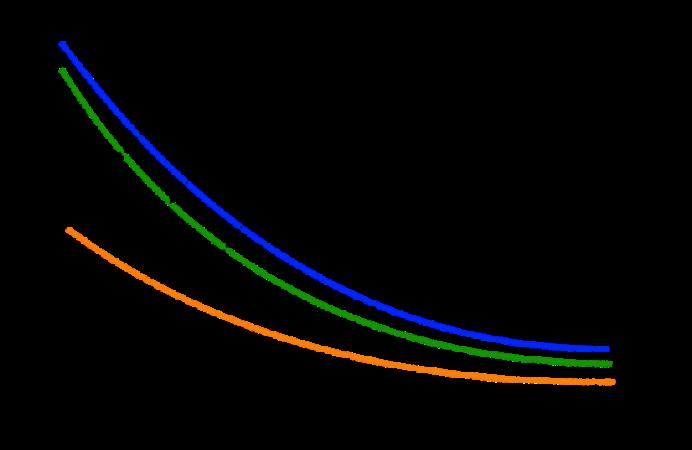 График матрицы ценообразования