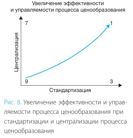 Увеличение эффективности и управляемости процесса ценообразования.