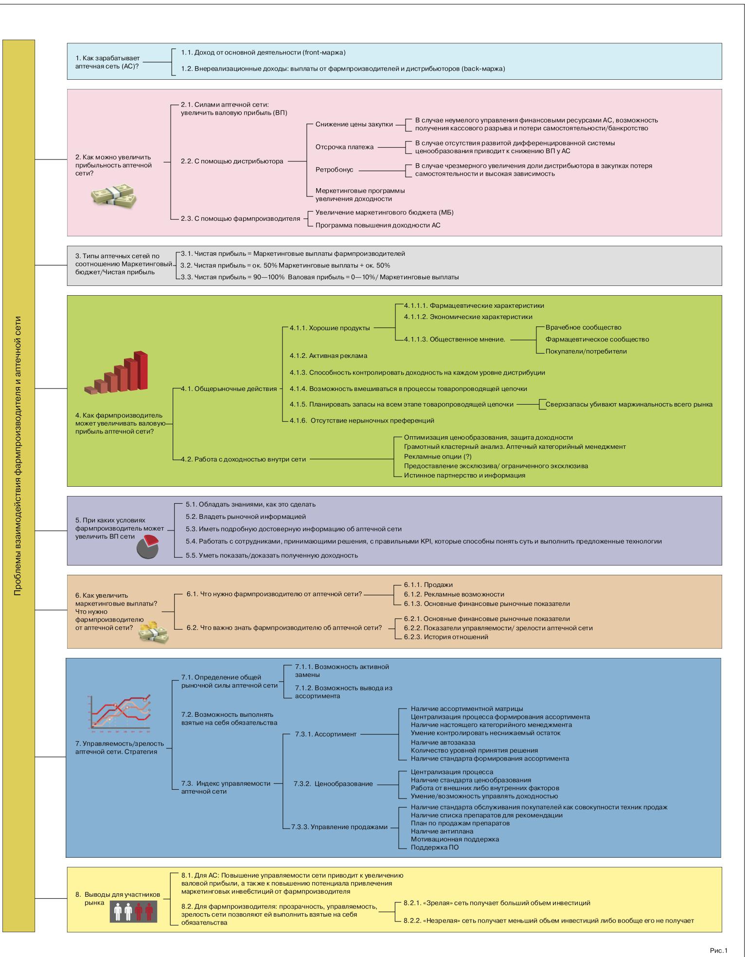 Знание - сила!: Трудности перевода - карта схема статьи Павла Лисовского и Владимира Бойко