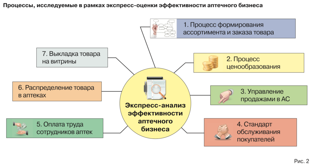 Экспресс анализ аптечного бизнеса по Лисовскому