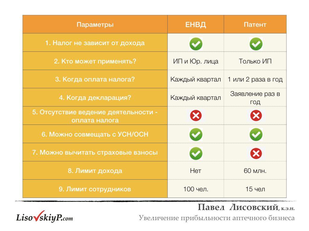 LisovskiyP.com-налоги-рентабельность.003