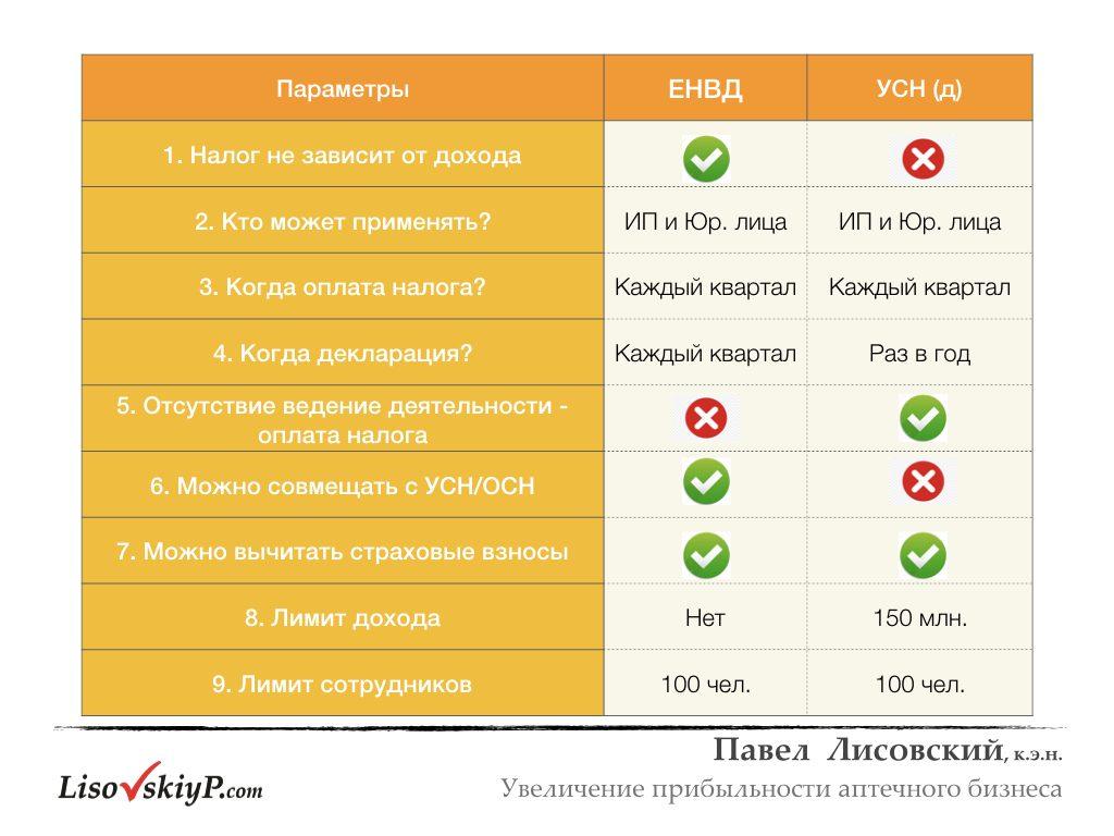 LisovskiyP.com-налоги-рентабельность.004