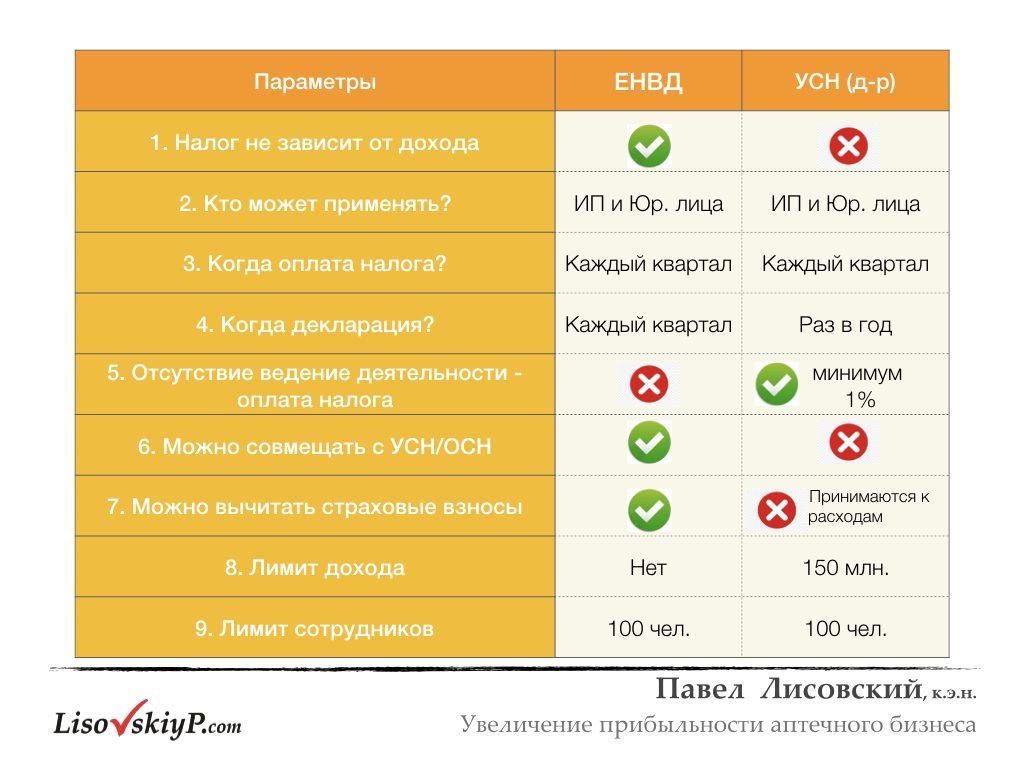 LisovskiyP.com-налоги-рентабельность.005