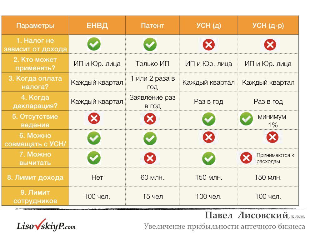 LisovskiyP.com-налоги-рентабельность.006